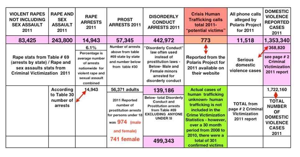 rape domestic violence trafficking stats