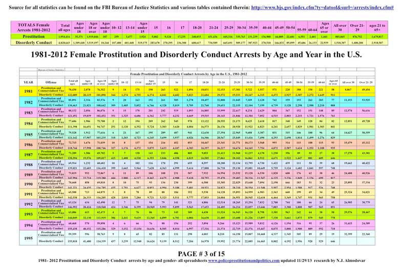 female arrests all by age