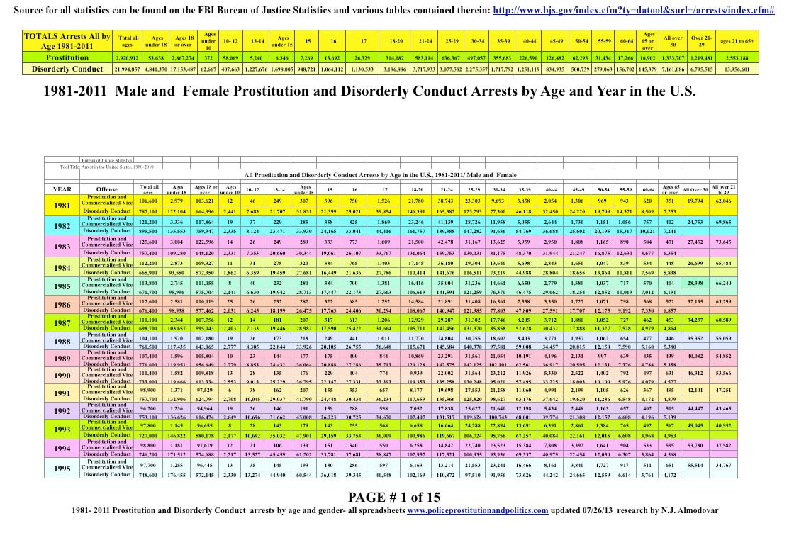 arrests by age
